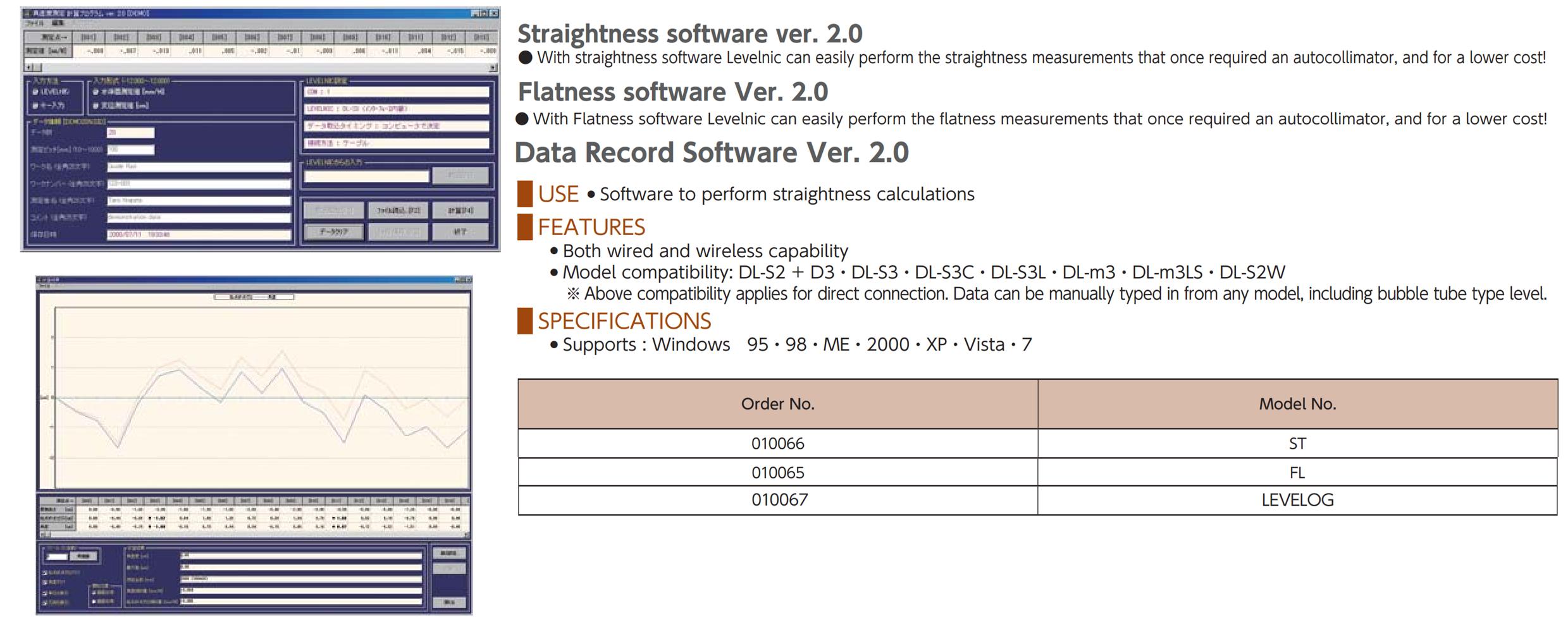 Levelnic software