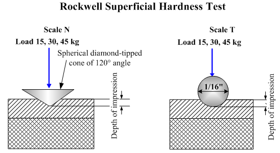 Superficial hardness