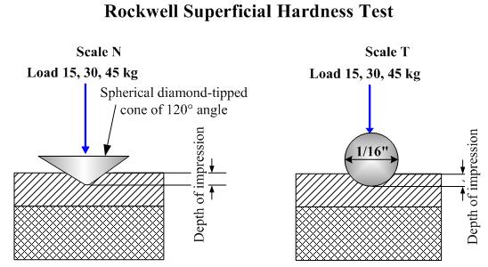 Nguyên lý đo độ cứng Rockwell