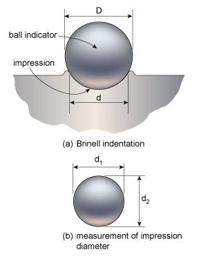 Brinel 1