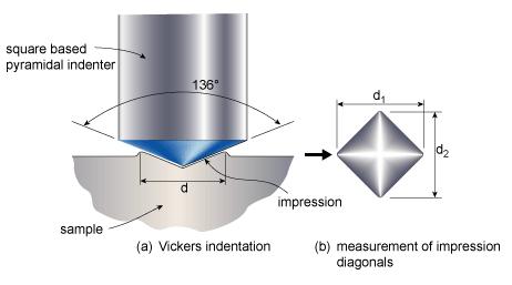 Nguyên lý đo độ cứng Vickers