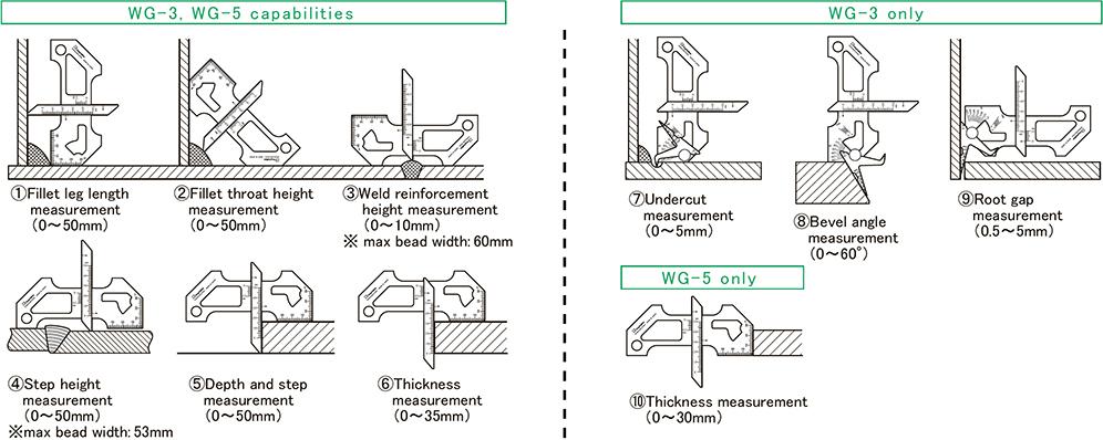 Chức năng đo lường WG-3/WG-5