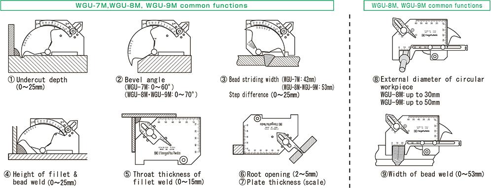 Measurement Function MGU-7M